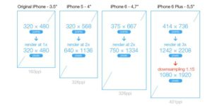 what is iphone screen size and resolution
