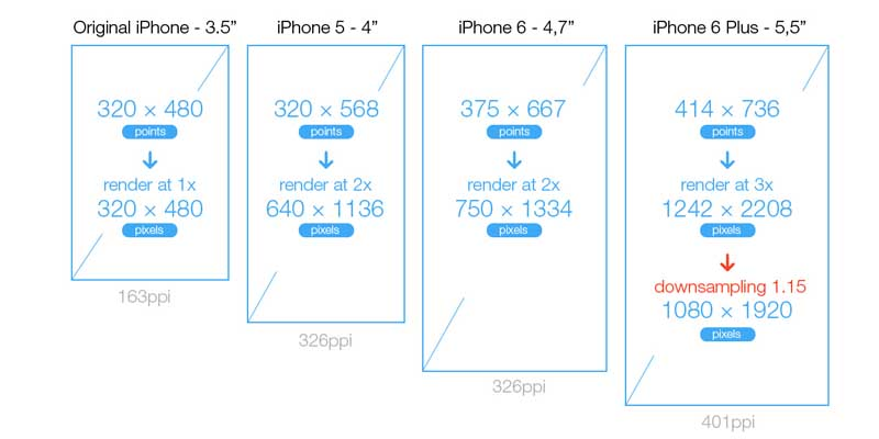 What is the Screen Size and Resolution for iPhone 6